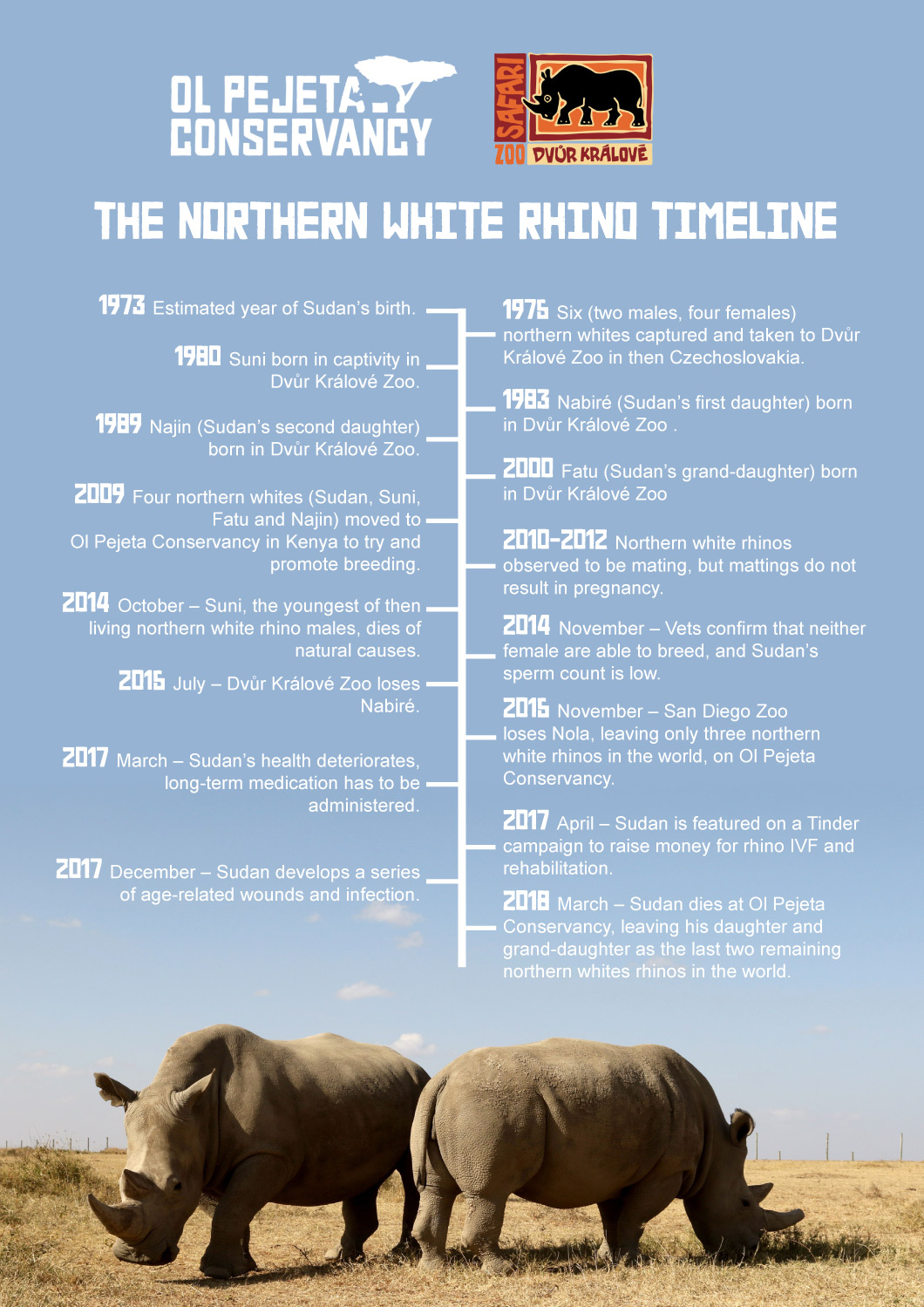 Sudan Timeline of Events